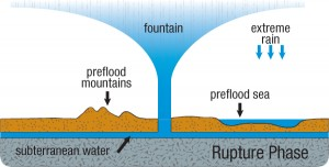 hydroplateoverview-rupture_phase
